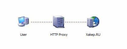Proxy сервер средствами Delphi и Winsock API