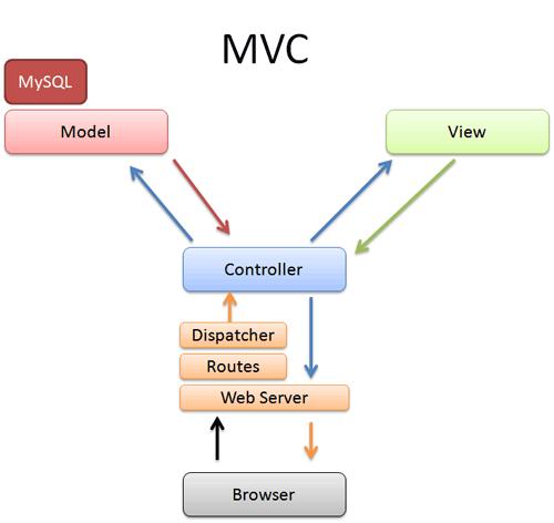 Архитектура шаблона MVC